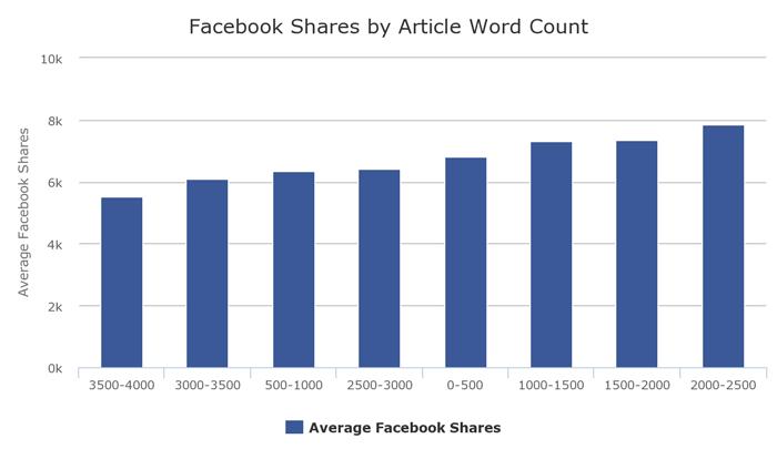 compartir tus contenidos