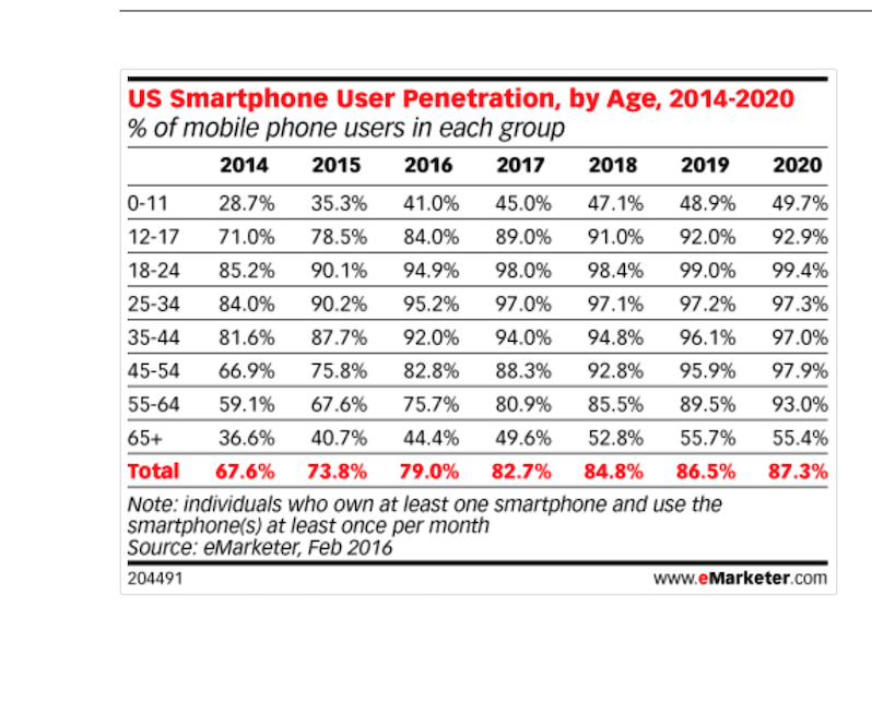 eMarketer datos