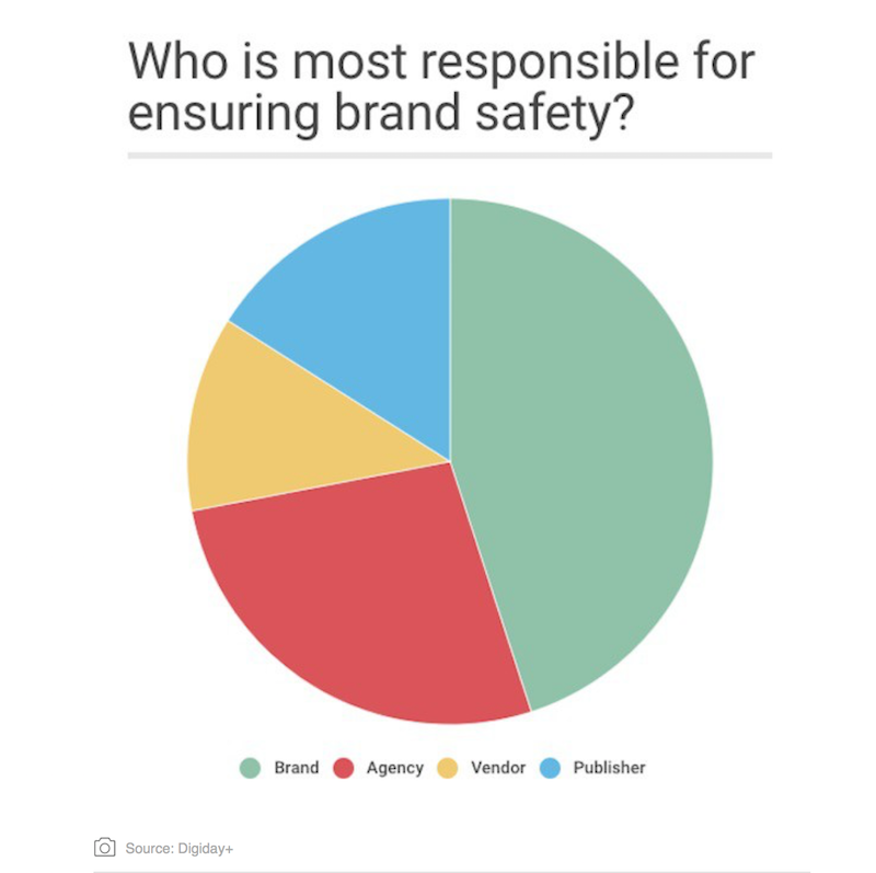 tendencias en Brand Safety para 2018