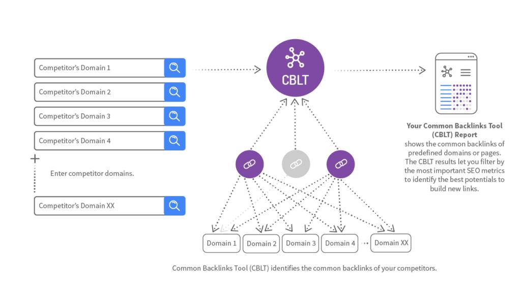 backlinks de competidores para conseguir enlaces SEO