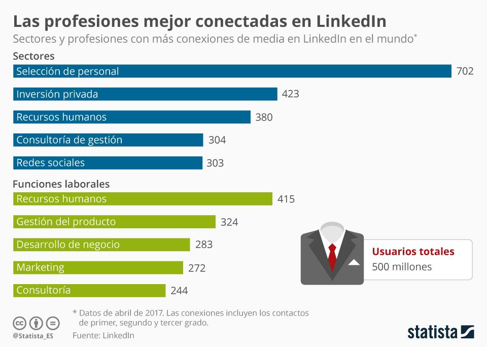 Invertir en Linkedin