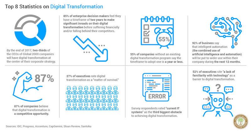 marketing automation para la transformación digital