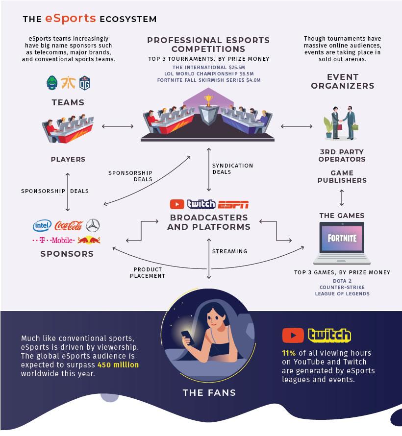 el ecosistema de los esports en una estrategia de marketing en esports