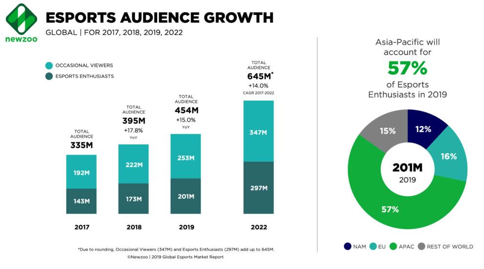 crecimiento de audiencia de los esports