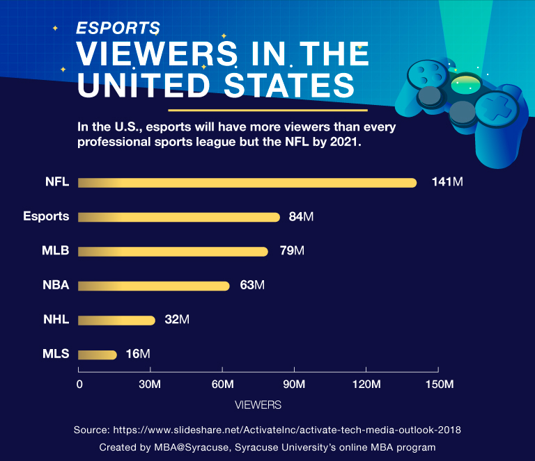 fans de los esports en USA