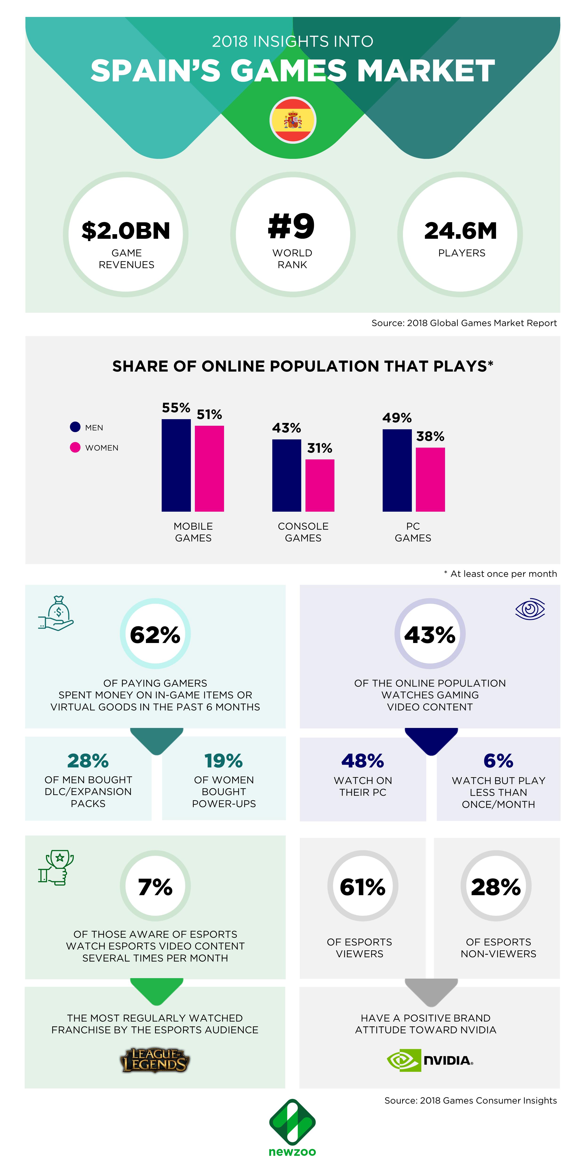 infografía sobre el sector de los esports en España en 2018
