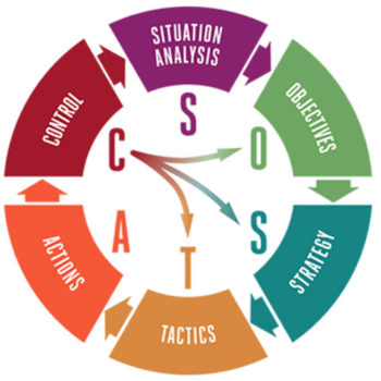 ¿Qué es la metodología SOSTAC?