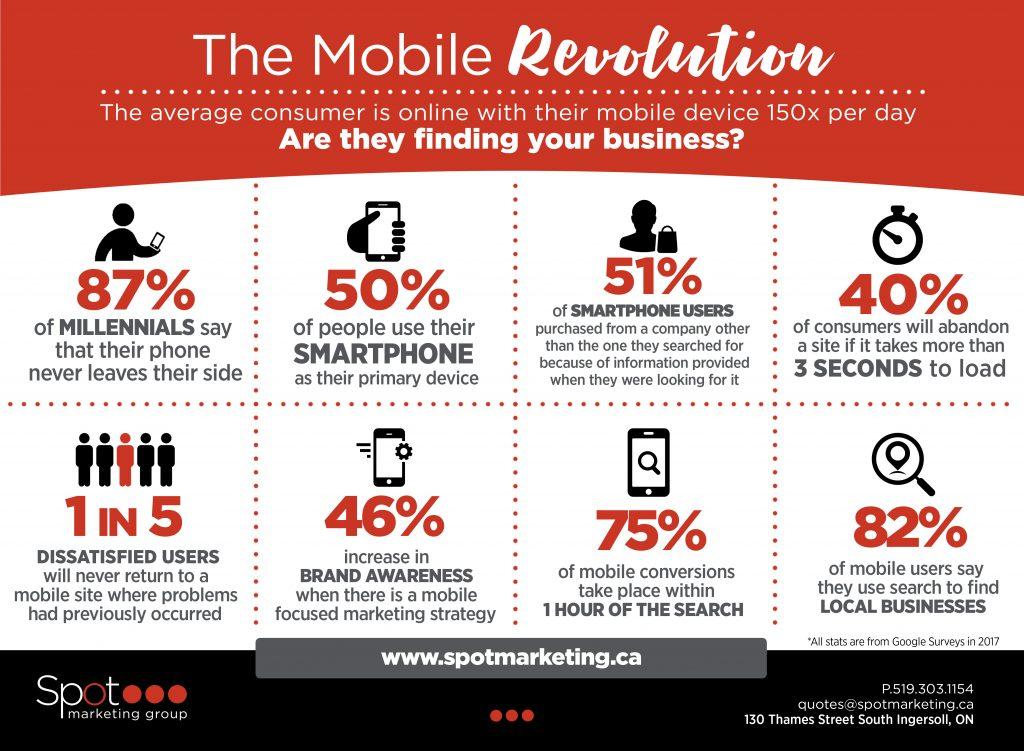 infografía móvil