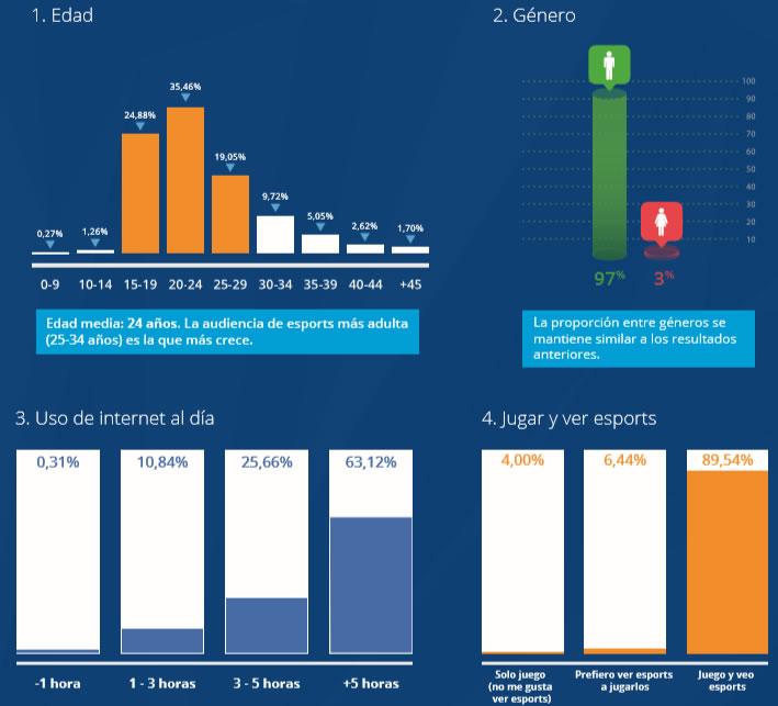 infografía del II Estudio de Audiencia