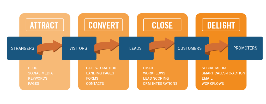 Metodología SOSTAC inbound marketing