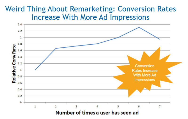 conversiones en Google Adwords: retargeting