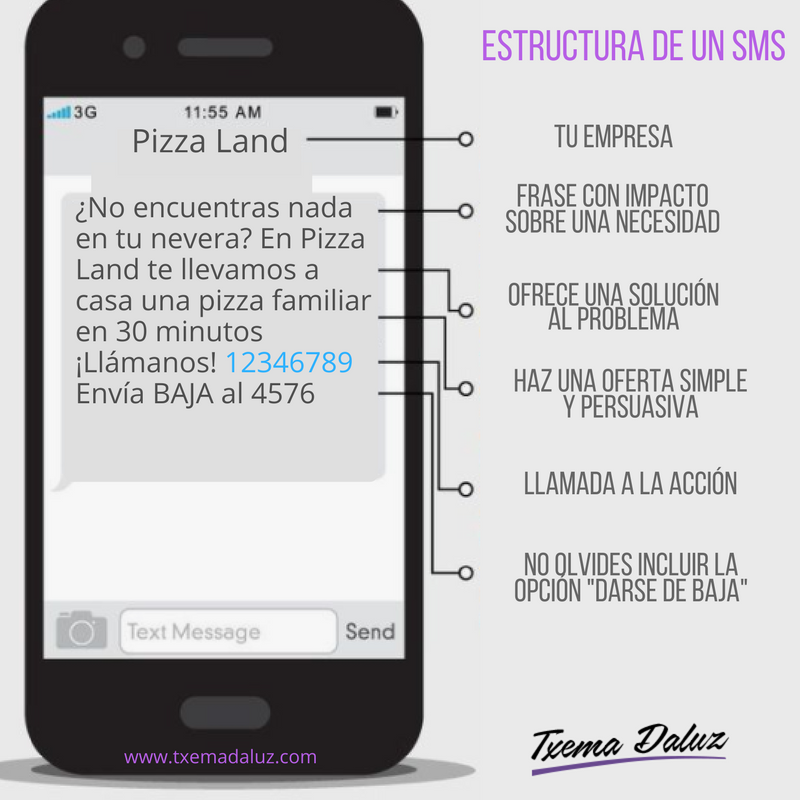 CTA para tu estrategia de SMS marketing. Visitantes