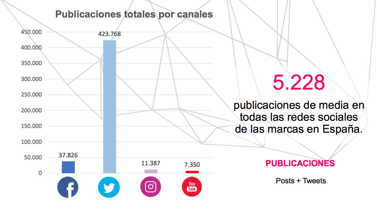 Marcas con más seguidores en redes sociales a nivel nacional