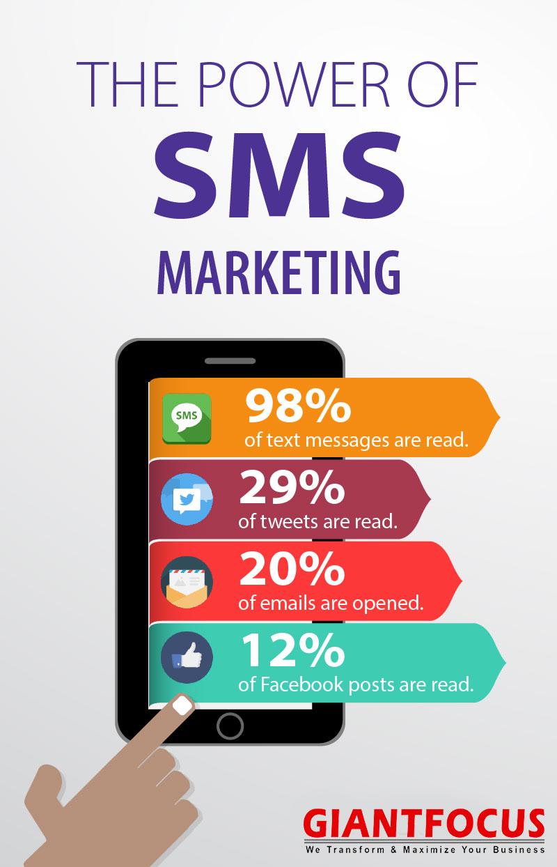 ratio de apertura del SMS marketing
