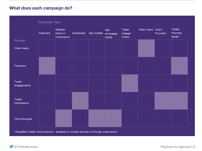 El valor de las campañas pagadas de Twitter