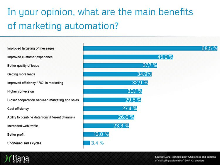 beneficios marketing automation para empresas