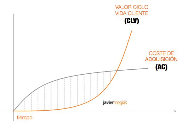 ABM: ciclo de ventas