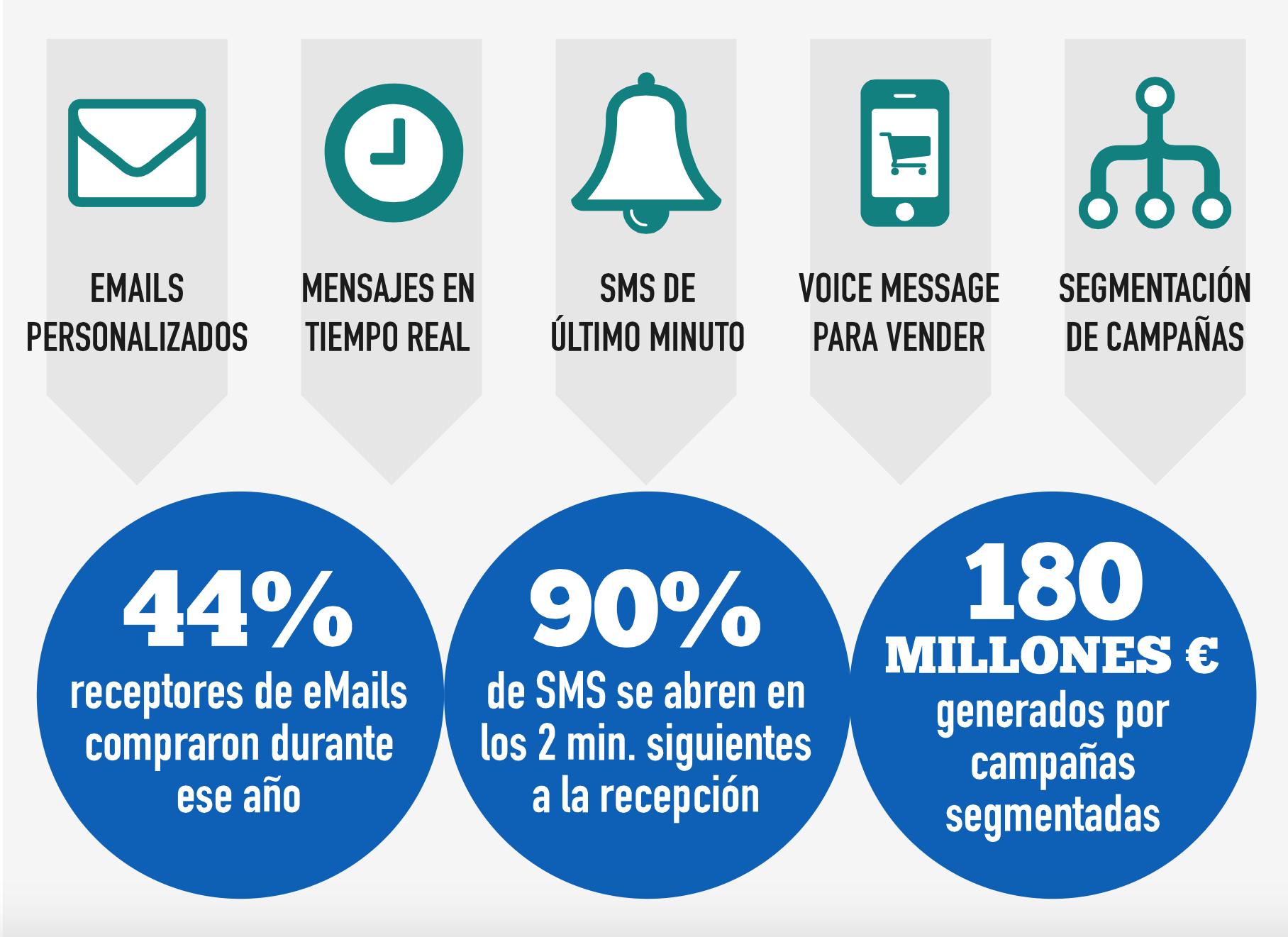 estadísticas de SMS marketing alcance