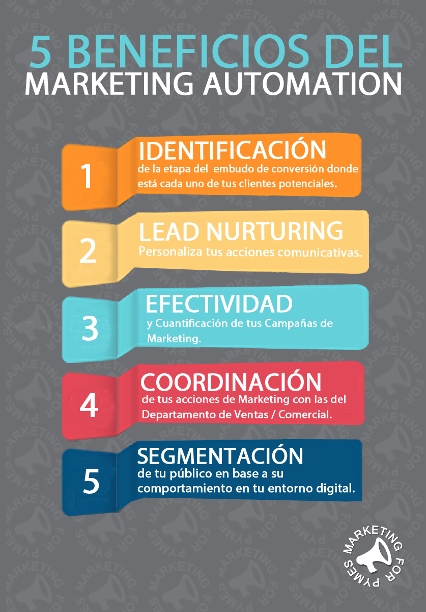 marketing automation para empresas infografia