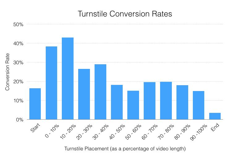 Estadísticas de vídeos