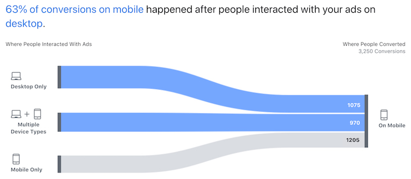 Facebook Attribution datos