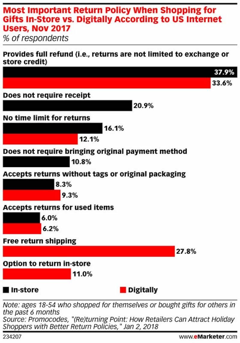 devoluciones a través de email marketing
