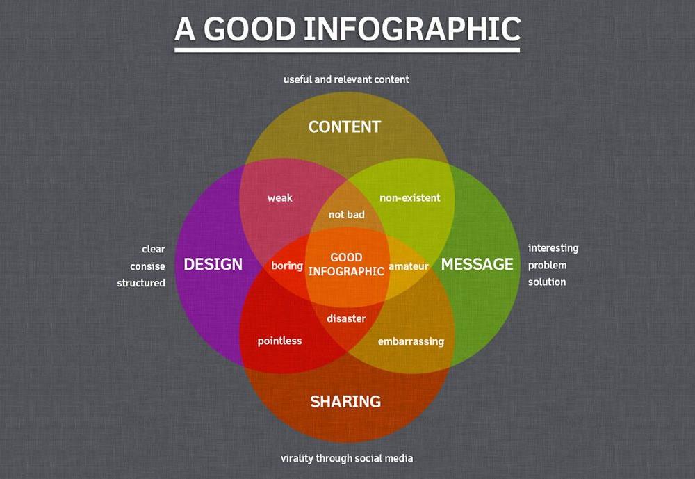 infografia contenidos que más engagement generan
