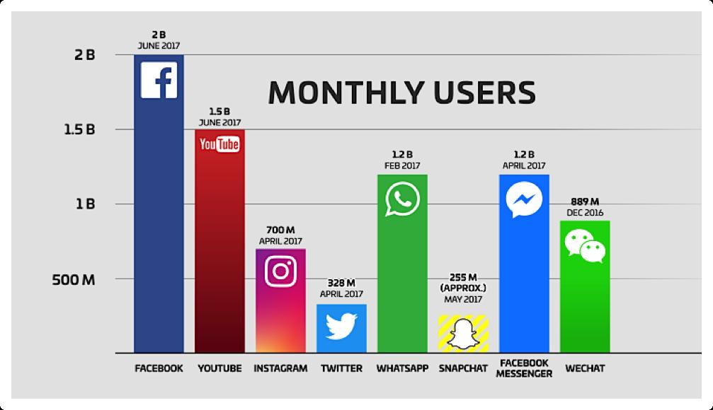 mensajería tendencias del Marketing Digital en 2019