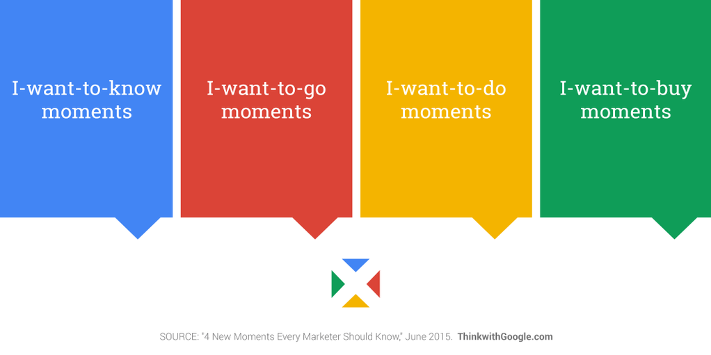 tendencias del Marketing Digital en 2019 micro momentos