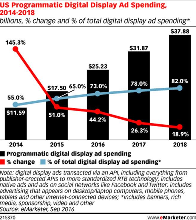 programatica tendencias del Marketing Digital en 2019