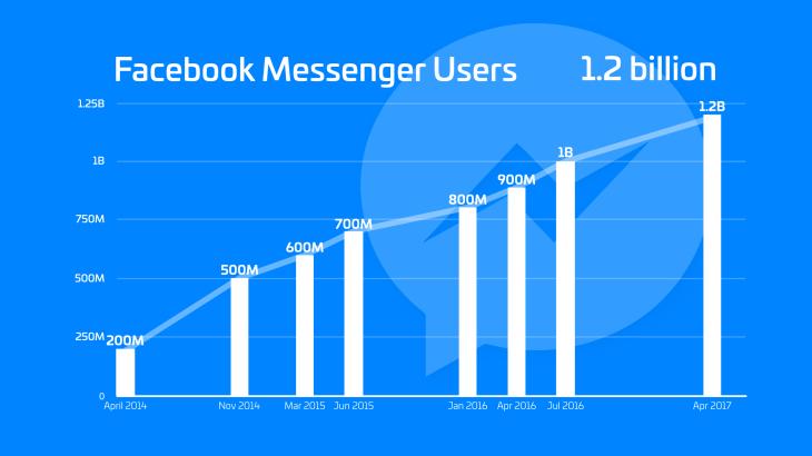 usuarios chatbot en Facebook Messenger
