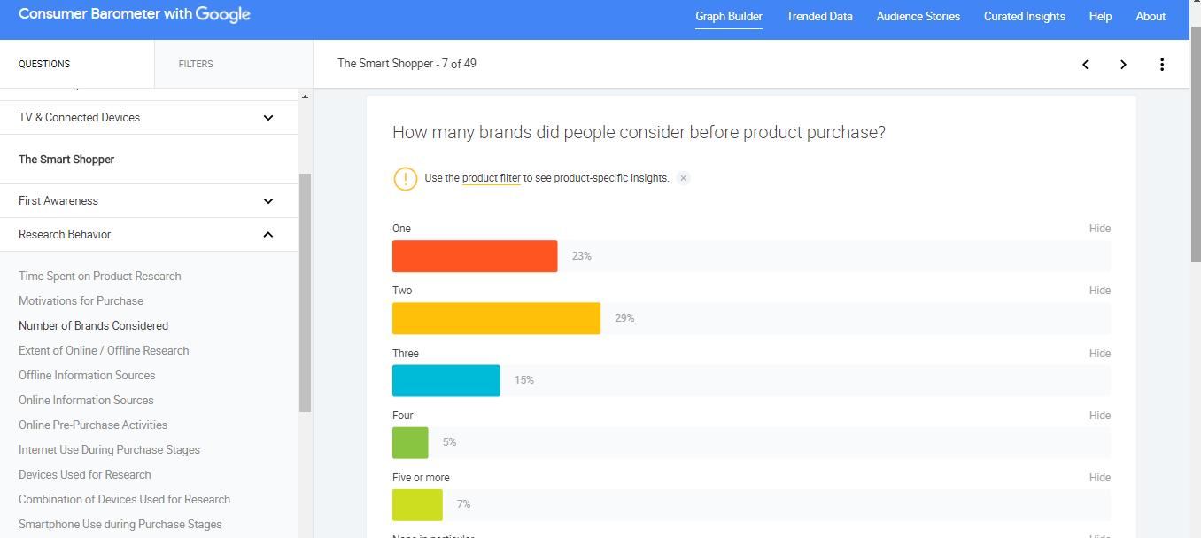 graph consumer barometer de google