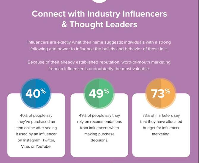 influencers estrategia de Word of Mouth