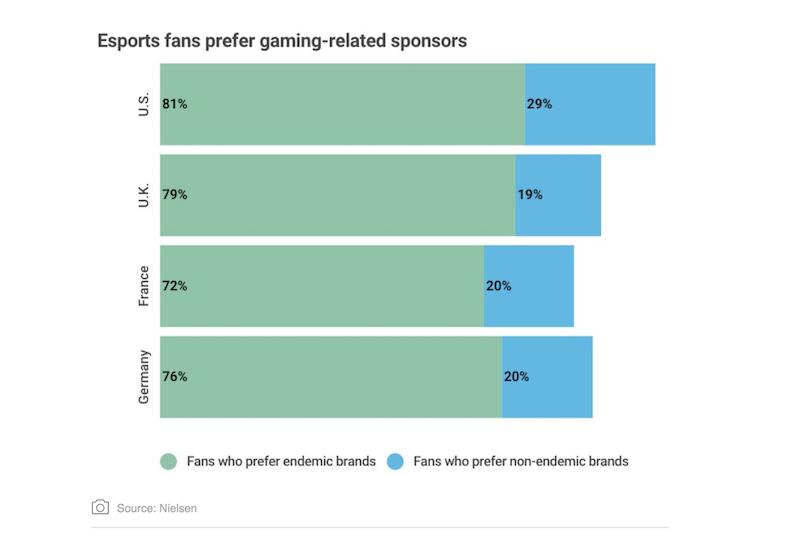 marcas-endemicas-grafico eSports