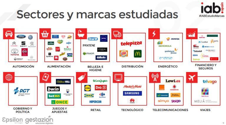 Conocer lascomunidades de marca en España con más seguidores yel comportamiento de los usuarios es clave a la hora de tener clara una estrategia desocial media. Debes tener en cuenta a qué público te diriges, qué plataformas utilizan, cómo las utilizan, cuánto tiempo pasan en ellas, y muchos otros factores. IABha presentado elEstudio de Redes Sociales en España 2018, que nos acerca la repercusiónde las marcas en redes sociales 2018 elaborado por Epsilon Gestazión. Las fechas de este estudio comprenden desde el 1 de abril de 2017 al 31 de marzo de 2018. Los datos analizados son los siguientes: La elección de las marcas se ha realizado con datos facilitados por INFOADEX. Las redes sociales elegidas para analizar cada una de las marcas son: Facebook, Instagram, YouTube y Twitter. La selección de los perfiles sociales de cada marca se establece por el número de usuarios. Su presencia en España y la capacidad de las herramientas seleccionada para controlar las métricas a analizar. La categorización está basada en el Estudio de Inversión Publicitaria en Medios Digitales realizado por IAB en colaboración con PWC. Entre otros, estos son algunos de los datos analizados entre lascomunidades de marca en España: 1.- Usuarios Las marcas analizadas tienen una media de 506.907 usuarios en sus comunidades. Entre fans, followers y suscriptores. El sector retail encabeza el ranking de las marcas más seguidas. Con una cifra de1.661.085 usuarios. Le siguen el sector tecnológico con 1.270.071 y el sector de la distribución con 1.029.445 seguidores. Las tres marcas más seguidasson El Corte Inglés, Ikea y LIDL. Y las que más interacciones reciben son LIdl, Bet 365 y El Corte Inglés. En cuanto aengagement, lidera Bet365, Seat y la ONCE. Lasmás viralesLIDL, la DGT y Bet365. Y por último se sitúan comomás eficientesMcDonalds, Burger King y Danacol. 2.- Publicaciones La red donde más publican las marcas es en Twitter. Las más virales son Facebook a gran distancia de la segunda que es Twitter 
