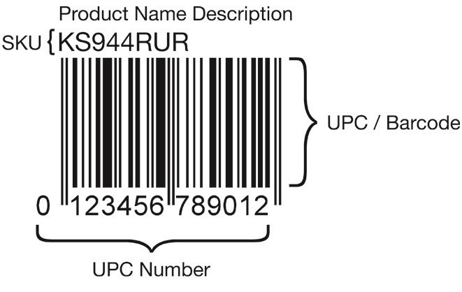 Cómo vender en Amazon productos