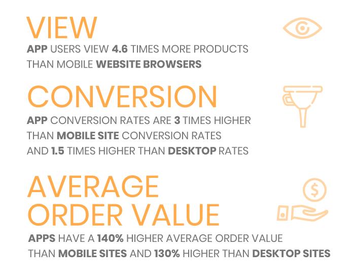 Pros y contras de tener una APP para tu E-commerce conversión