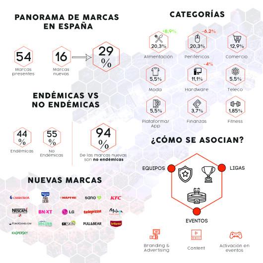Patrocinios esports & gaming en España