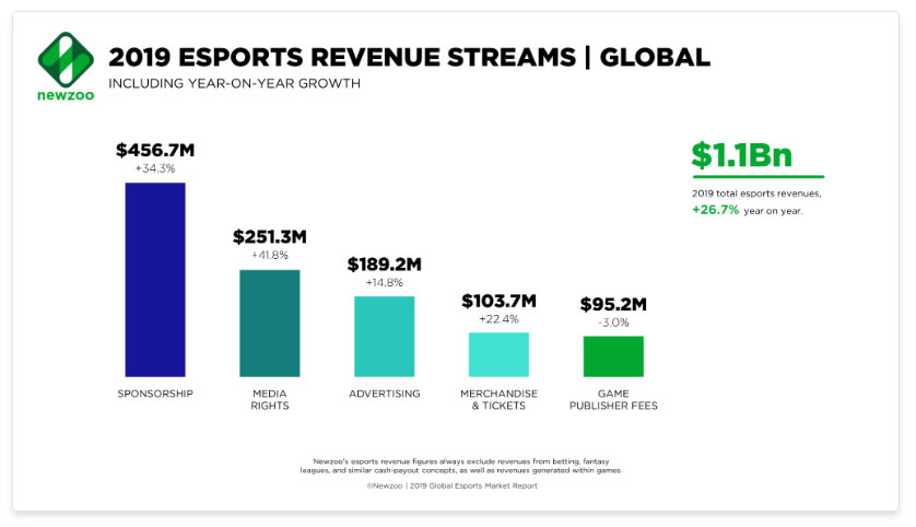 datos de patrocinios esports & gaming