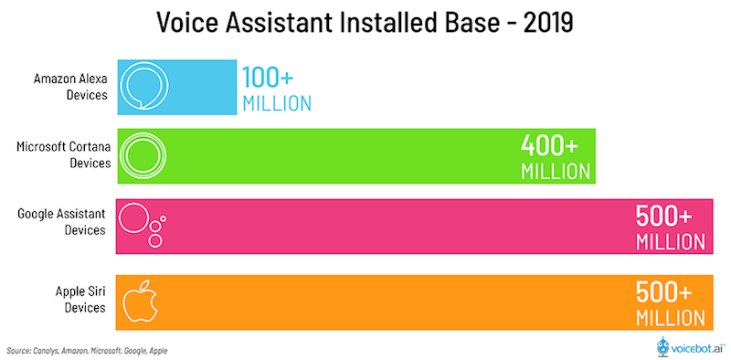 voice-assistant-installed-base-2019-01