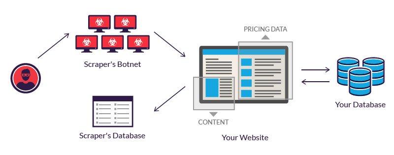 Qué es el web scraping