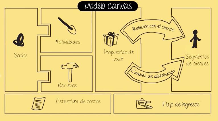 Qué es el modelo Canvas