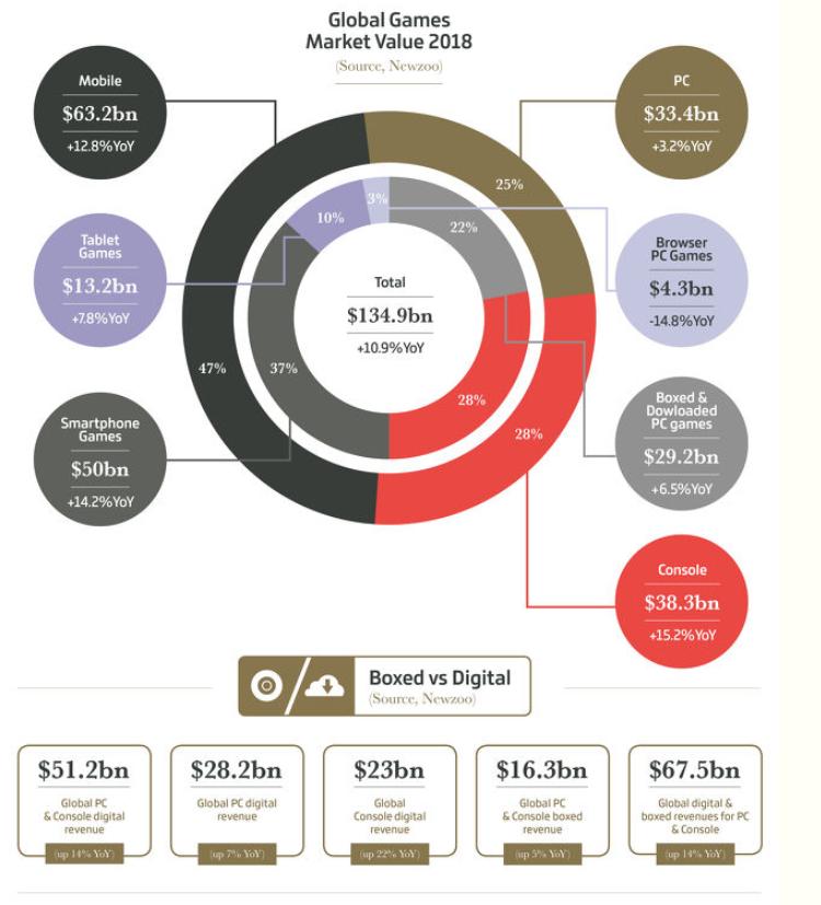 valor de mercado del sector gaming y esports