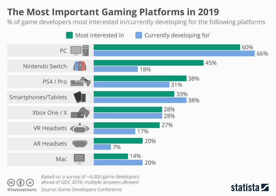 plataformas de videojuegos en 2019