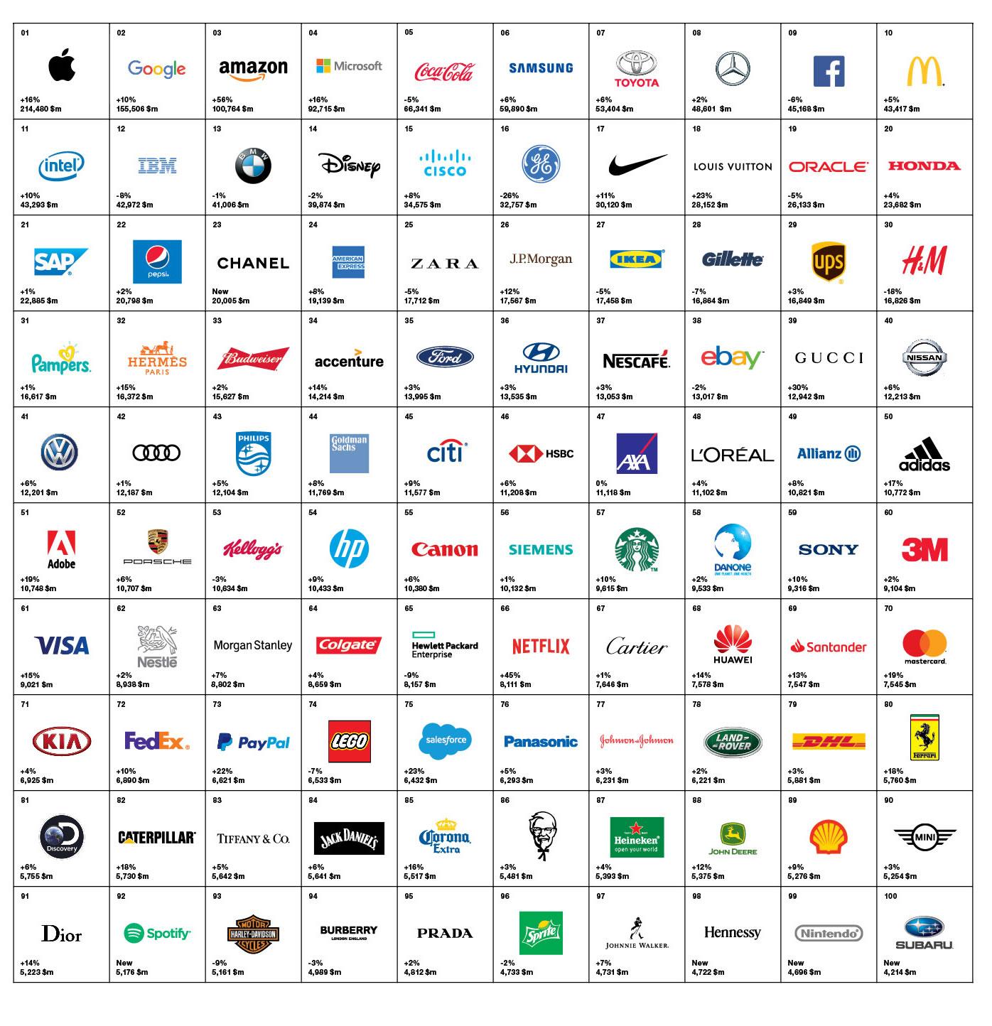 las mejores marcas de 2018