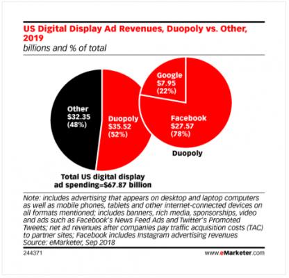 Tendencias en publicidad programática en 2019 duopolio