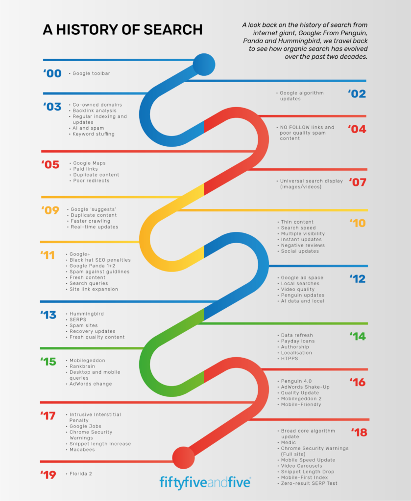 historia algoritmo de Google