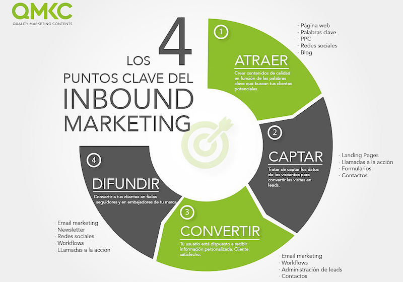 Inbound marketing y marketing automation