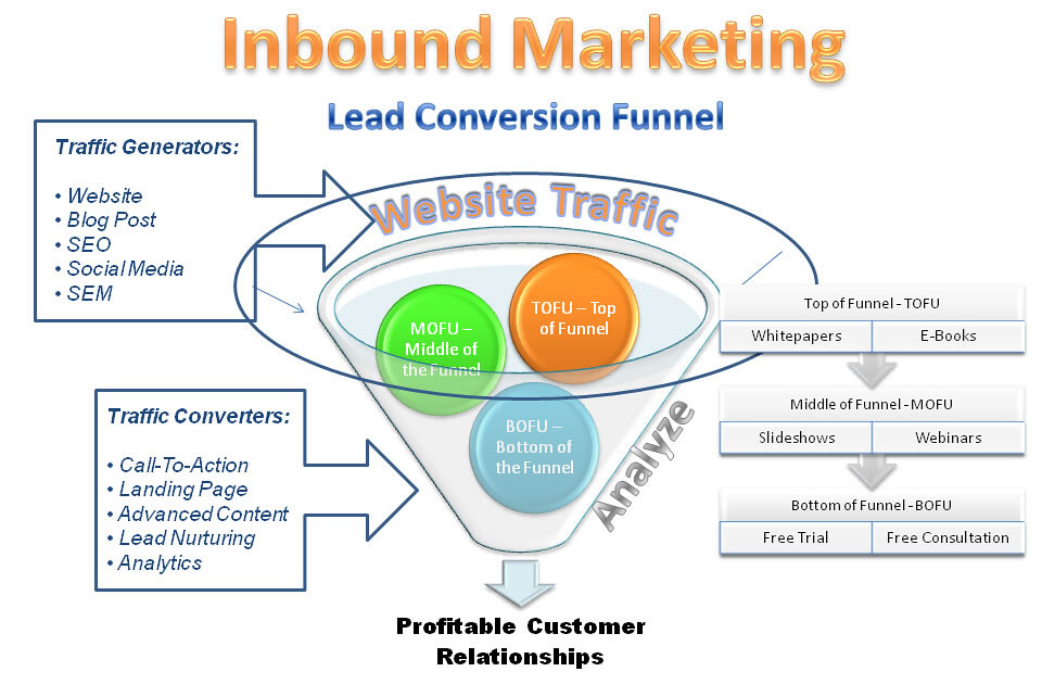 marketing lead funnel