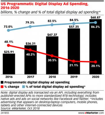 Tendencias en publicidad programática en 2019 datos